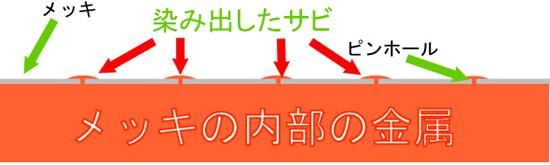 スマート金属部分のサビ取り剤 説明画像5
